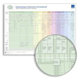 Abbildung von Gesetzeskompass 2012   2012   Der WEKA-Wandplan