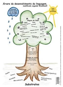 Abbildung von Schönrade   Entwicklungsbaum Sprache Portugiesisch   2011