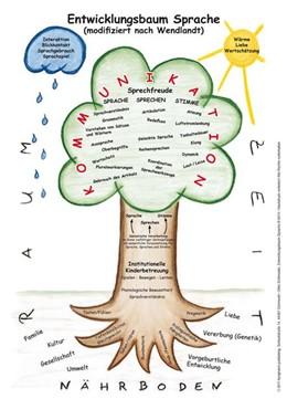 Abbildung von Schönrade | Entwicklungsbaum Sprache | 2011